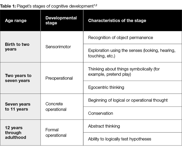 Using Piaget's theory of cognitive development to make pediatric product recommendations
